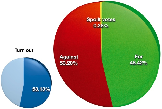 The result of the 2008 Lisbon Treaty referendum